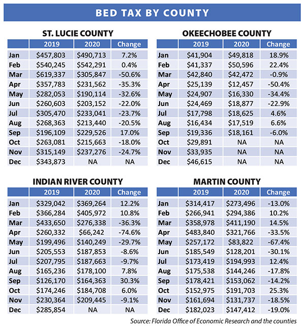 BED TAX BY COUNTY