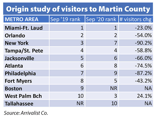Origin study of visitors to Martin County